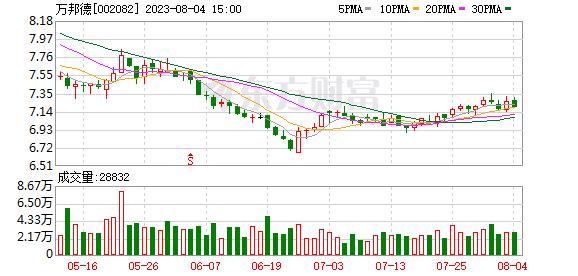 K图 sz002082