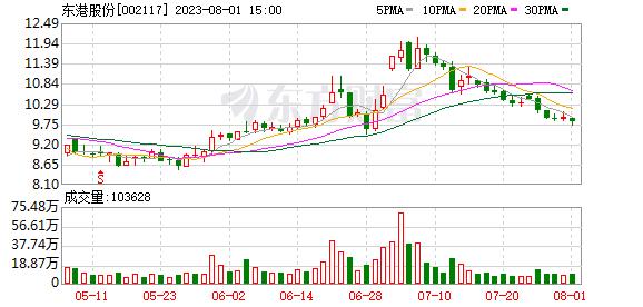 东港股份(002117)K线图,股价走势