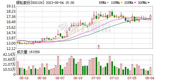 K图 sz002126
