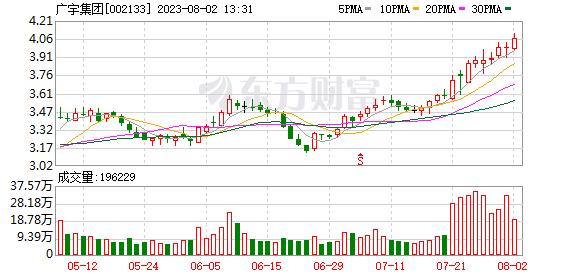 广宇集团董事长_广宇集团2020年净利2.95亿增长26.37%董事长王轶磊薪酬103.41万