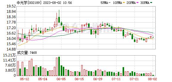 利达光电停牌拟收购光电行业资产