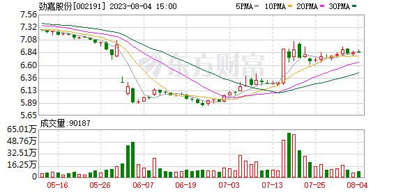 劲嘉股份(002191)K线图,股价走势