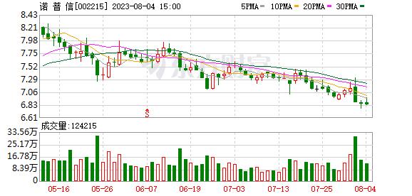 诺普信(002215)K线图,股价走势
