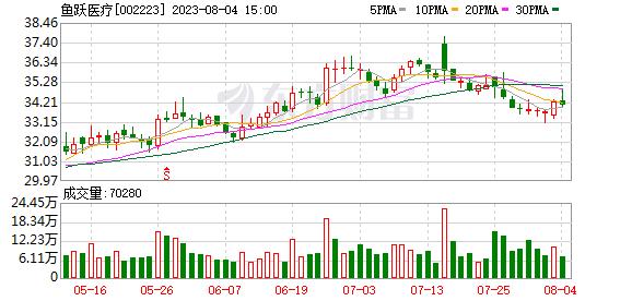 鱼跃医疗(002223)K线图,股价走势