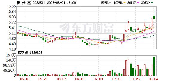 步步高(002251)K线图,股价走势