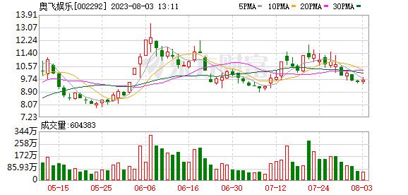 奥飞娱乐(002292)融资融券信息(0