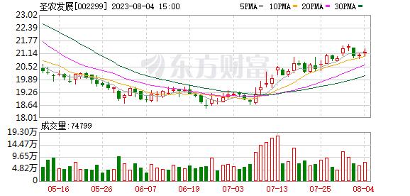 圣农发展(002299)K线图,股价走势