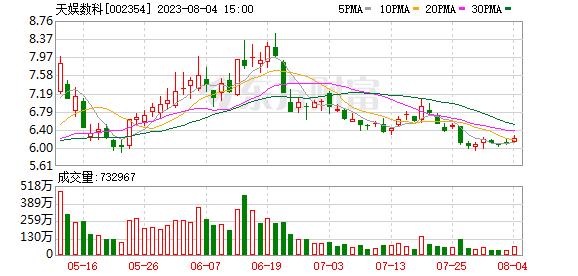 K图 sz002354