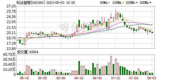 K图 sz002380