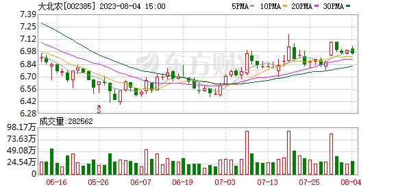 大北农(002385)K线图,股价走势