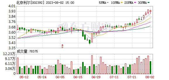 北京利尔(002392)K线图,股价走势