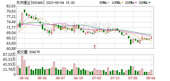 天齐锂业(002466)K线图,股价走势