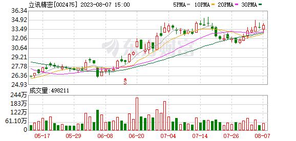 K图 sz002475