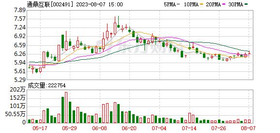通鼎互联(002491)K线图,股价走势
