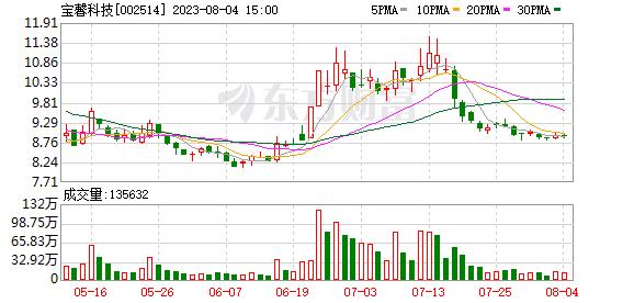 K图 sz002514