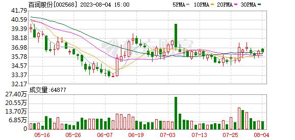 百润股份(002568)K线图,股价走势