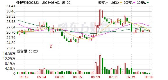 亚玛顿(002623)K线图,股价走势