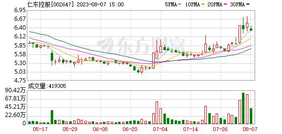 """宏磊股份股票 宏磊股份陷入""""资本运作""""恶循环"""