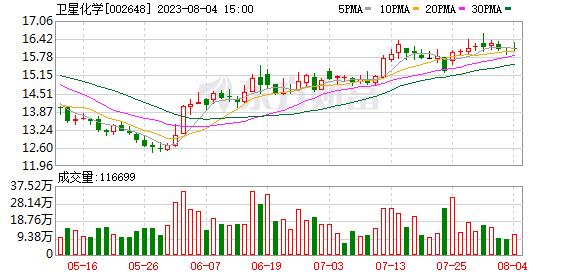 卫星石化(002648)K线图,股价走势