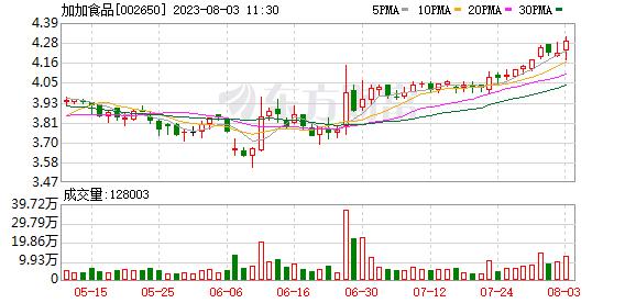 加加食品(002650)K线图,股价走势