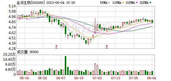 K图 sz002688