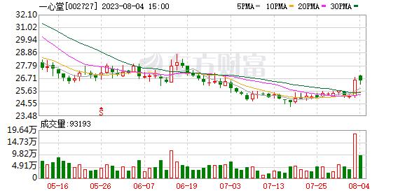 一心堂(002727)K线图,股价走势