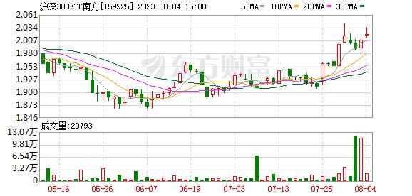 K图 sz159925