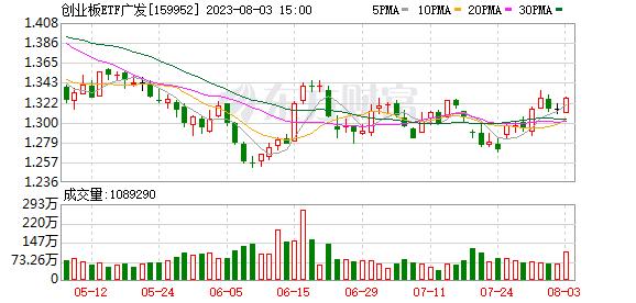 融资融券ETF_创业ETF(159952)融资融券信息(12-14)