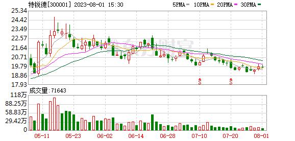 K图 sz300001