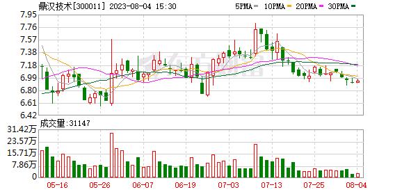 14全美小贷债01(300011)K线图,股价走势