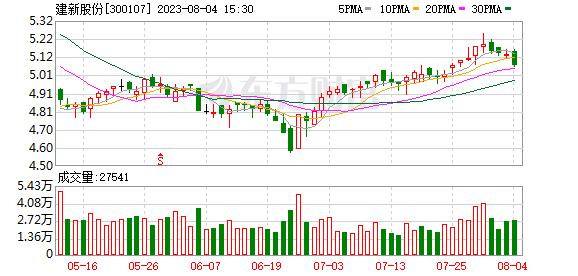 K图 sz300107