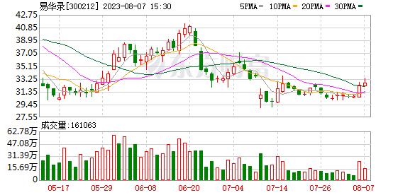 易华录(300212)K线图,股价走势