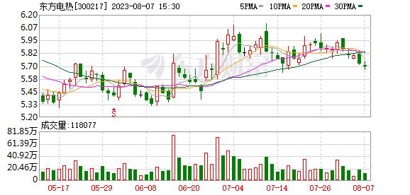 东方电热(300217)K线图,股价走势