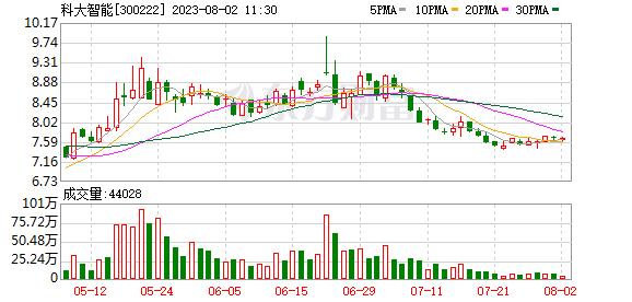 K图 sz300222