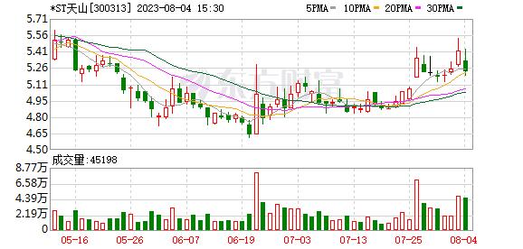天山生物(300313)K线图,股价走势