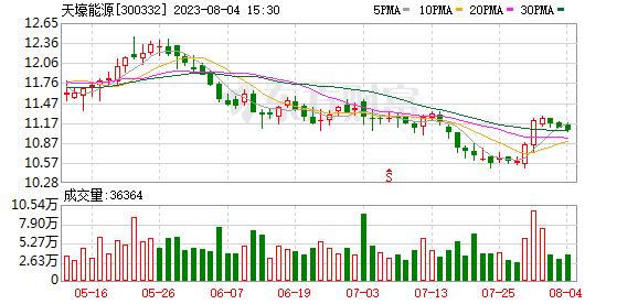 天壕节能(300332)K线图,股价走势
