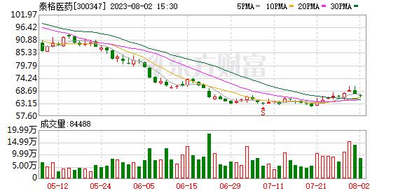 泰格医药(300347)K线图,股价走势