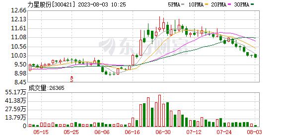 力星股份(300421)K线图,股价走势