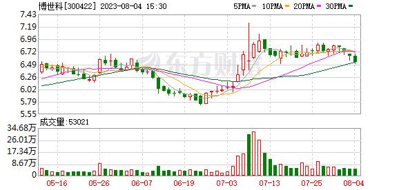 博世科(300422)K线图,股价走势