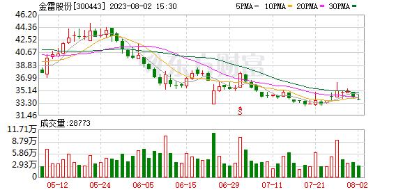 K图 sz300443