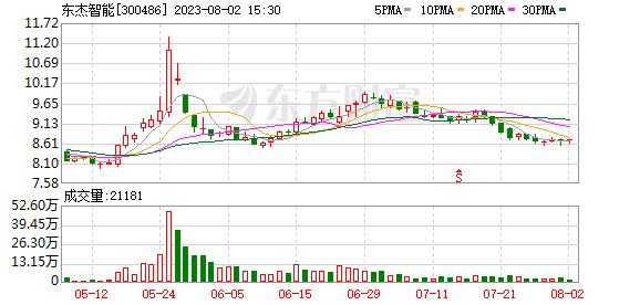 东杰智能(300486)K线图,股价走势