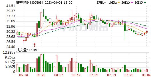 维宏股份 维宏股份预计前三季度净利润2815.03万元至2882.86万元 同比增长730%至750%