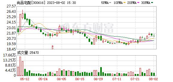 K图 sz300616