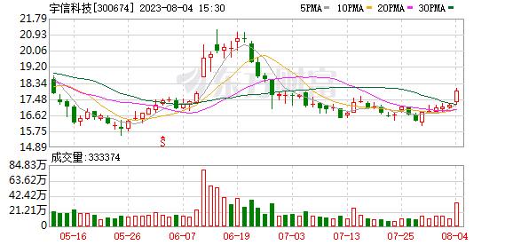宇信科技预计前三季度净利润8400.00万元至9400.00万元 同比增长2.29%至14.47%