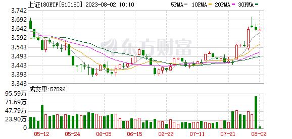 180ETF(510180)融资融券信息(07-16)