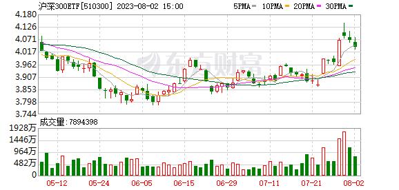300ETF(510300)融资融券信息(07-17)
