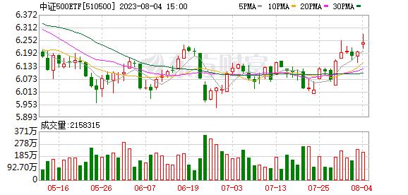 K图 sh510500