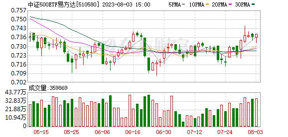 ZZ500ETF(510580)融资融券信息(07-17)