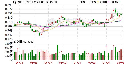 H股ETF(510900)融资融券信息(07-17)
