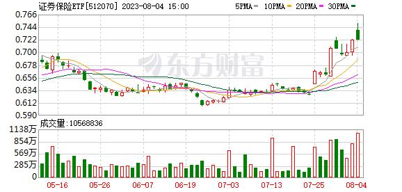 非银ETF(512070)融资融券信息(07-17)